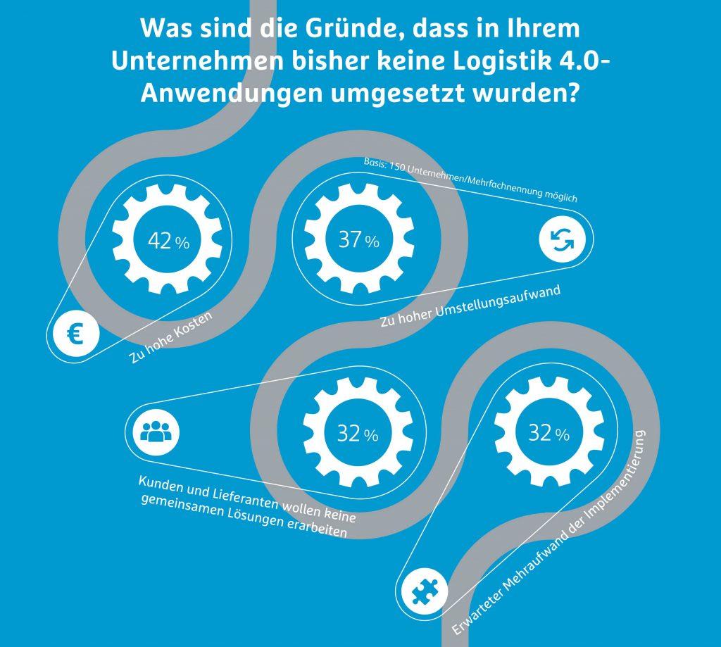 Hermes Barometer Umfrage Logistik 4.0 Lösungen Gründe.