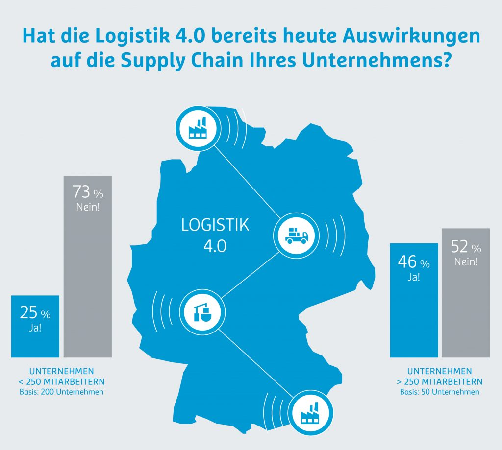 Hermes Barometer Umfrage Logistik 4.0 Lösungen Supply Chain.