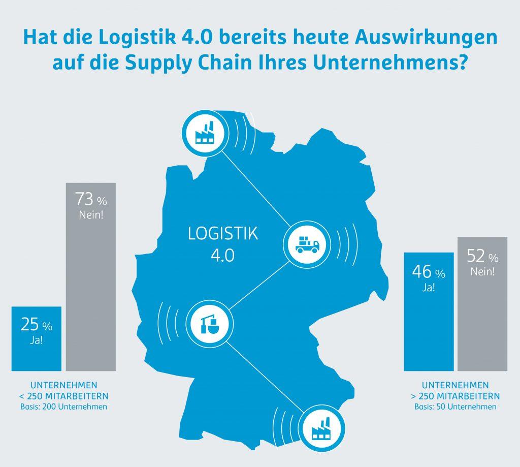 Hermes Barometer Umfrage Logistik 4.0 Lösungen Supply Chain.