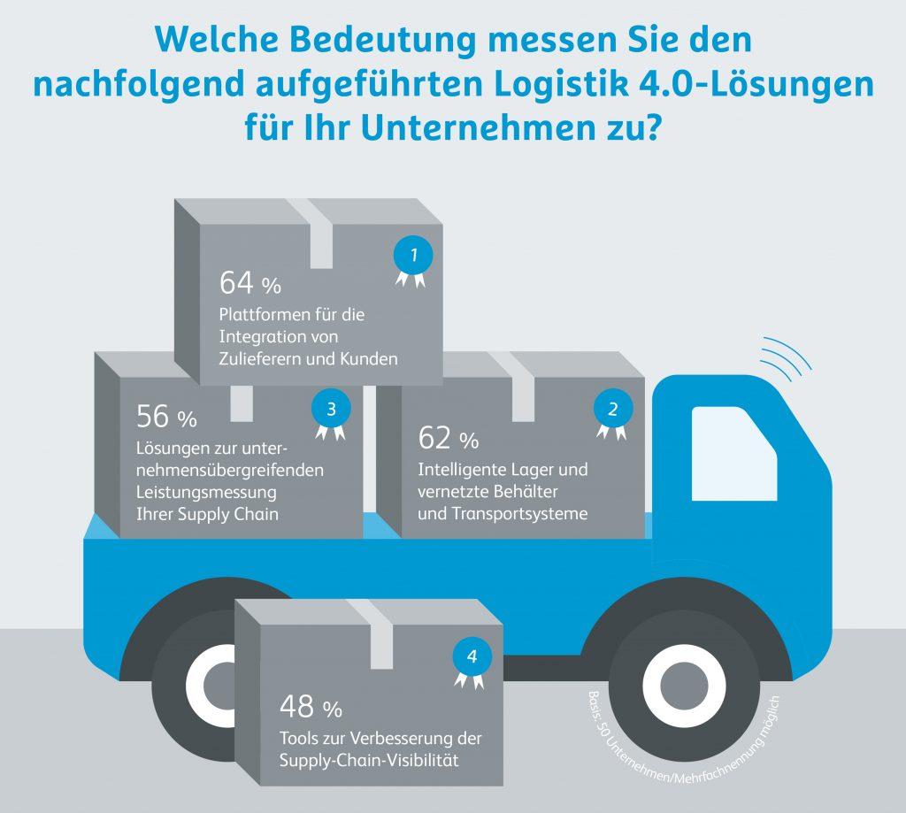 Hermes Barometer Umfrage Logistik 4.0 Lösungen Bedeutung.