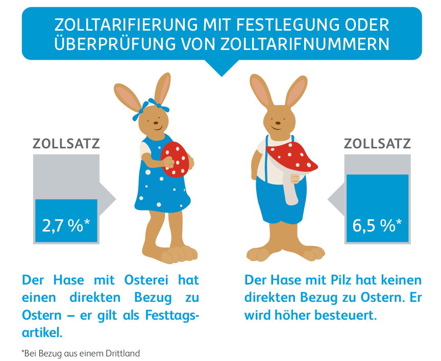 Whitepaper Zollverfahren Tarifierung Hasen Copyright Hermes Germany
