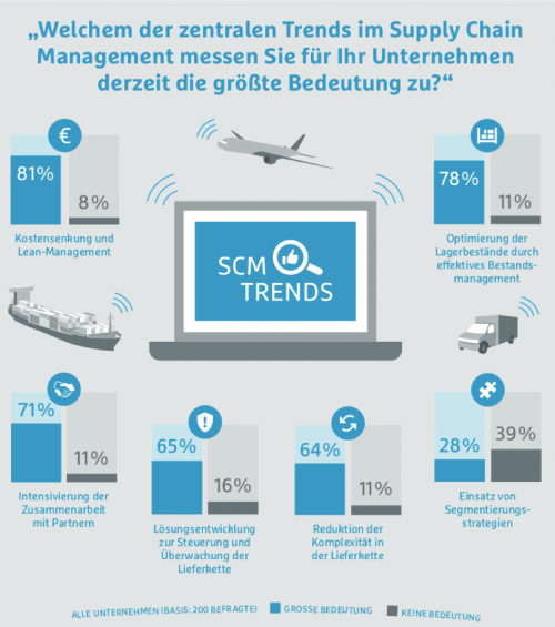 Trends im Supply Chain Management: Kostenreduktion und Lean