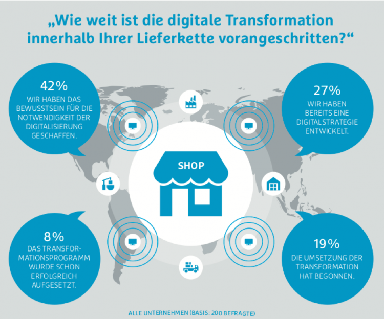 8. Hermes Barometer zu Trends im Supply Chain Management Copyright Hermes Germany