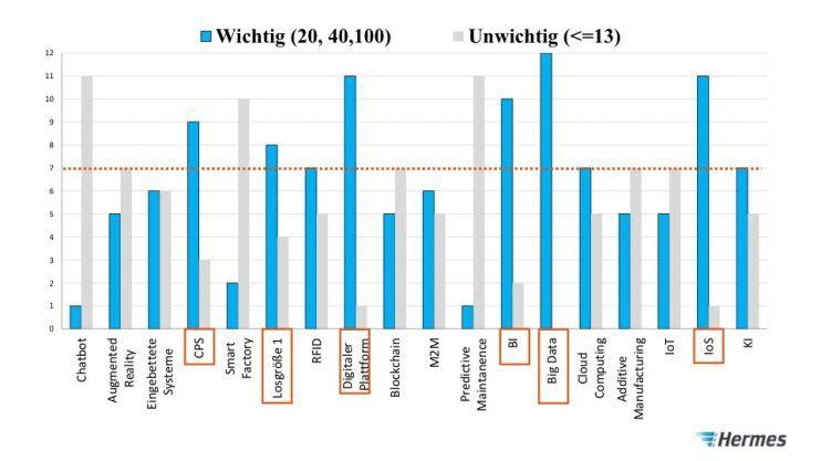 Der Weg zur Logistik 4.0 - Trends identifizieren, Copyright der Grafik: Hermes Germany